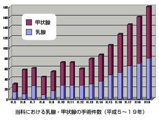 当科における乳腺・甲状腺の手術件数