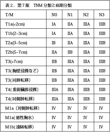 第7版 TNM分類と病期分類