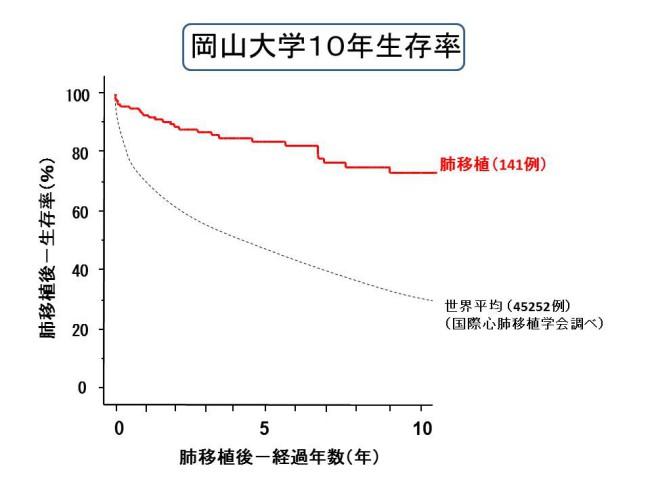 岡山大学10年生存率