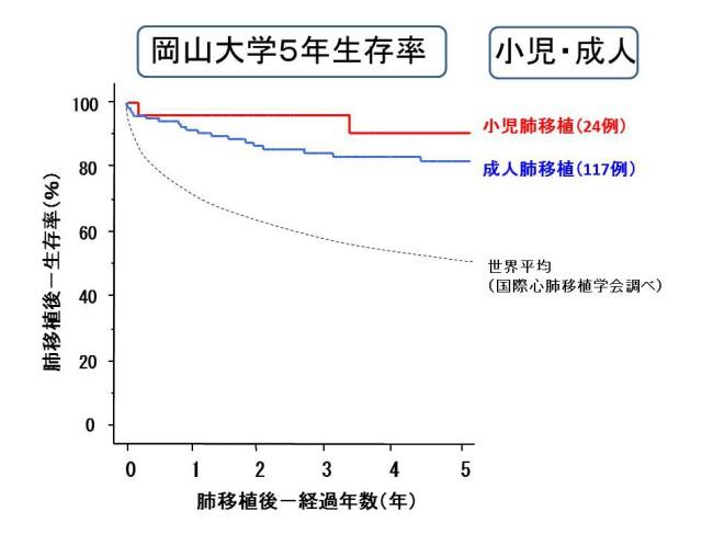 岡山大学5年生存率 小児・成人