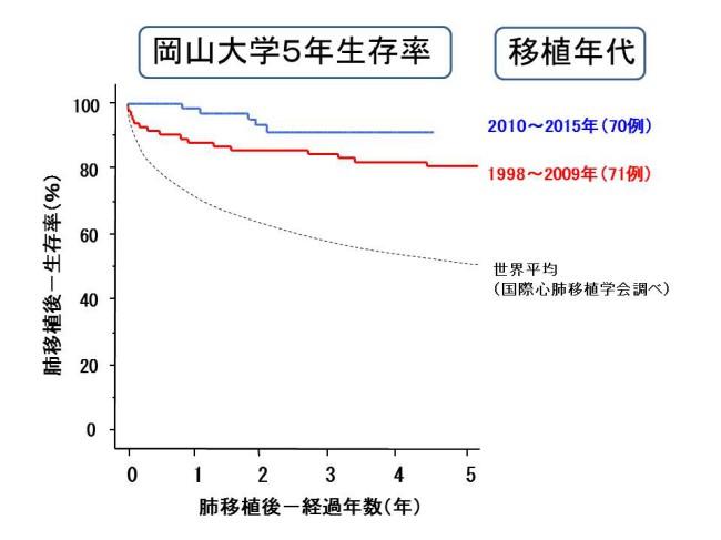 岡山大学5年生存率 移植年代