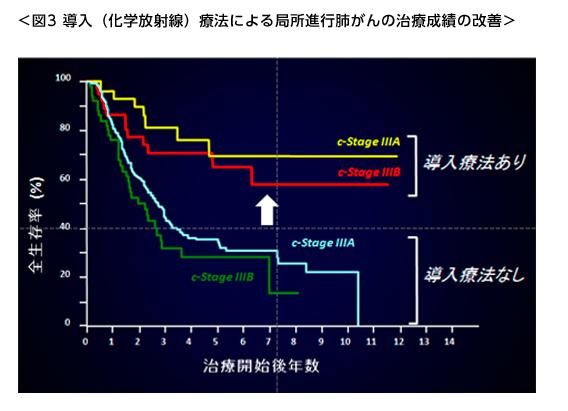 導入(化学放射線)療法による局所進行肺がんの治療成績の改善