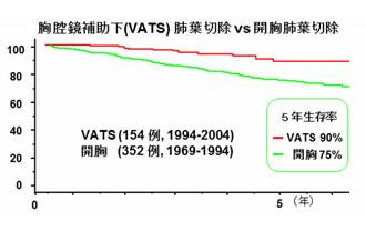 胸腔鏡補助下(VATS)肺葉切除 vs 開肺葉切除